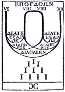 Schema della divisione degli intervalli musicali secondo Pitagora